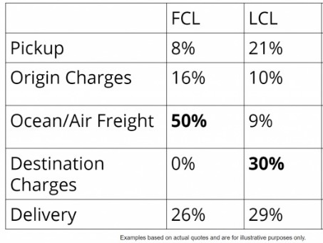 Shipping rates LCL and FCL
