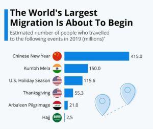 China New Year Migration
