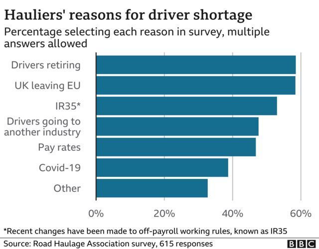 reasons for driver shortages